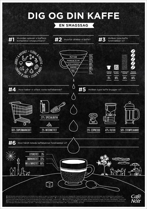 caf u00e9 noir infographic  u2013 bureau of betterment