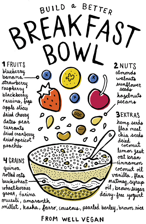 Breakfast Bowl: 1. FRUIT: blueberry, banana, strawberry, raspberry, blackberry, raisins, figs, apple slices, dried cherry, dates, pear, currants, dried cranberry, dried apricot, peaches. 2. NUTS: almonds, walnuts, sunflower seeds, hazelnuts, pecans. 3. EXTRAS: hemp seeds, flax meal, chia seeds, dried coconut, lemon zest, oat bran, coconut oil, vanilla, flax, nutmeg, syrup oil, brown sugar, dairy-free yogur. 4. GRAINS: quinoa, rolled oats, buckwheat, wheatberries, groat, farina, muesli, amaranth, millet, kasha, farro, couscous, pearled barley, brown rice.