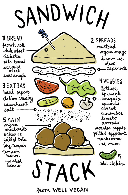 Sandwich Stack: 1. BREAD: french roll, whole wheat, ciabatta, pita bread, sprouted wheat, sourdough. 2. SPREADS: mustard, vegan mayo, hummus, olive tapenade. 3. EXTRAS: basil, pepper, italian dressing, sauerkraut, salt. 4. VEGGIES: lettuce, spinach, arugula, sprouts, carrot, cucumber, tomato, avocado, roasted pepper, grilled eggplant, mushroom, red onion. 5. MAIN: vegan meatballs, baked or grilled tofu, bbq tempeh, tempeh bacon, mashed beans. * Add pickles.