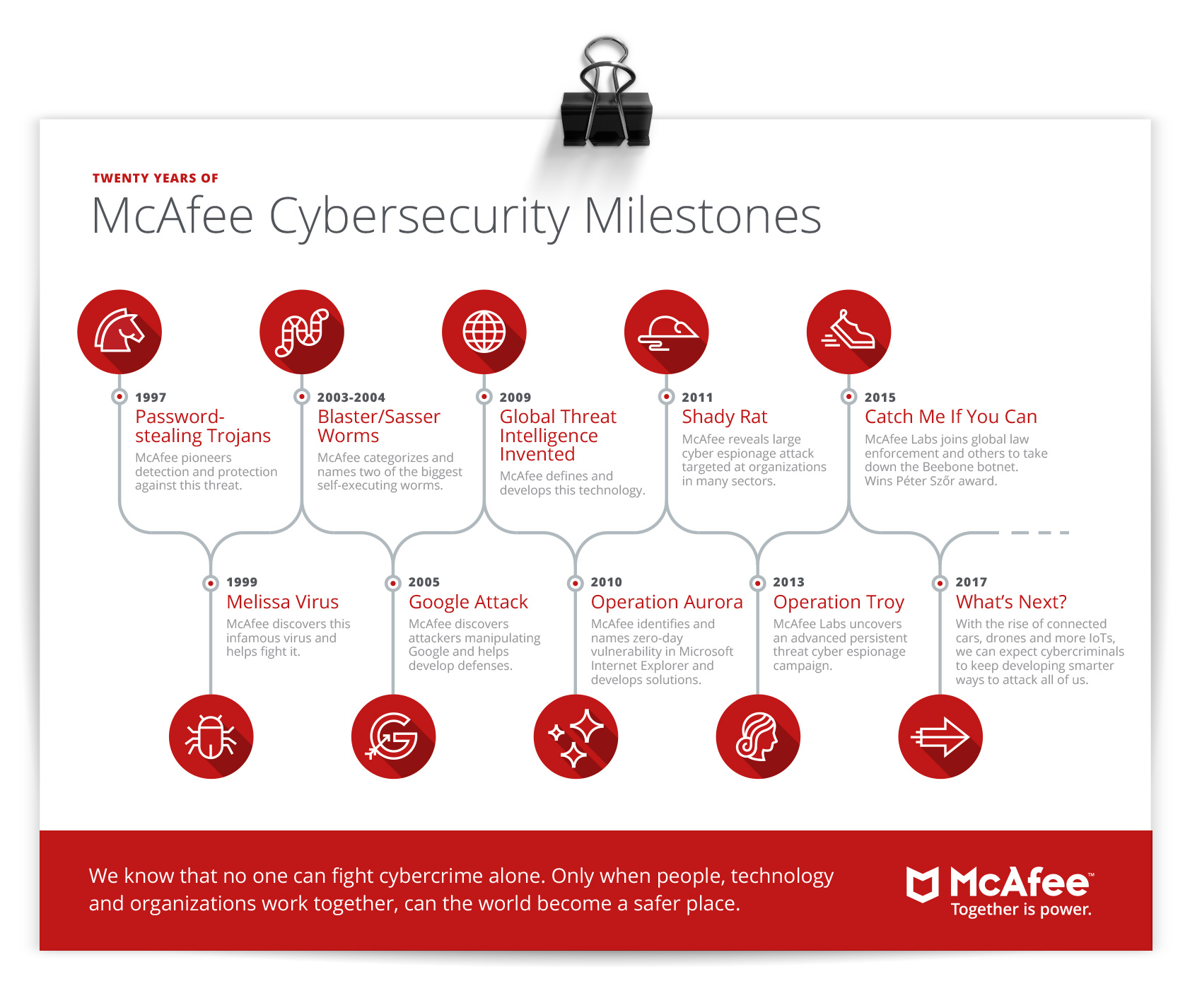 Cybersecurity timeline for McAfee